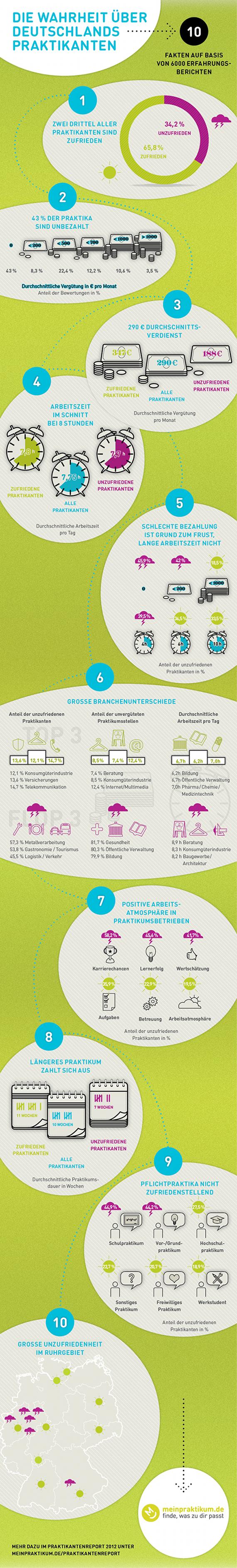 Praktikum Machen Suchen Finden Und 17 Wertvolle Tipps Infografik Wahrheit Grafik