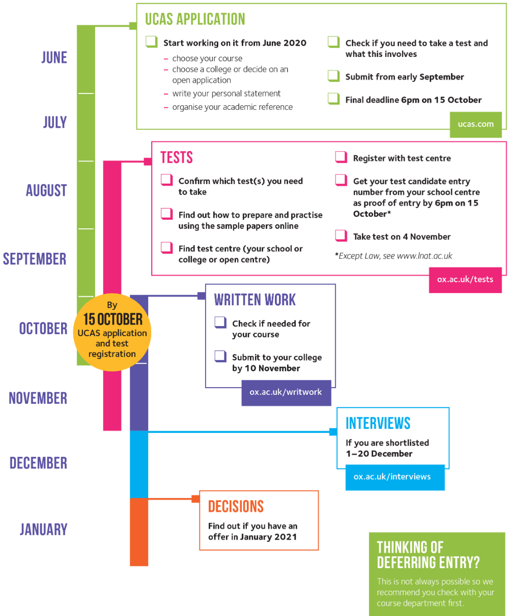 2021 entry admissions timeline University of Oxford in