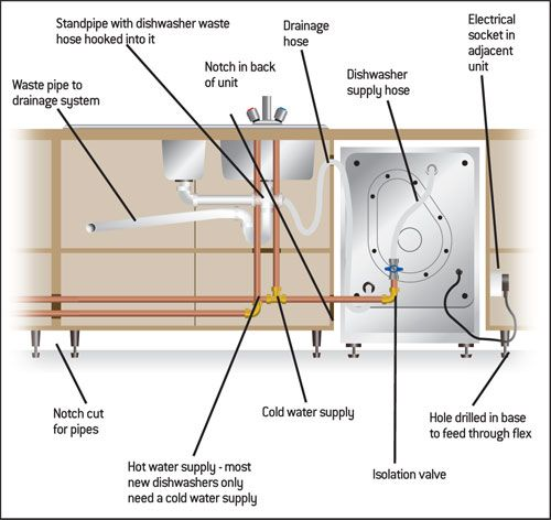 how to install a dishwasher instructions at http www homebase co rh pinterest com bosch dishwasher plumbing diagram dishwasher drain plumbing diagram