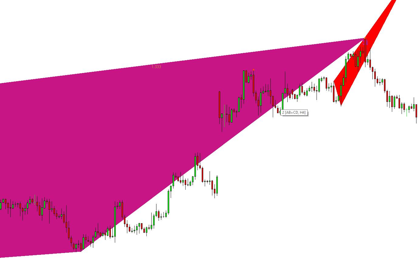 Trading Example Harmonic Pattern Plus + Price Breakout
