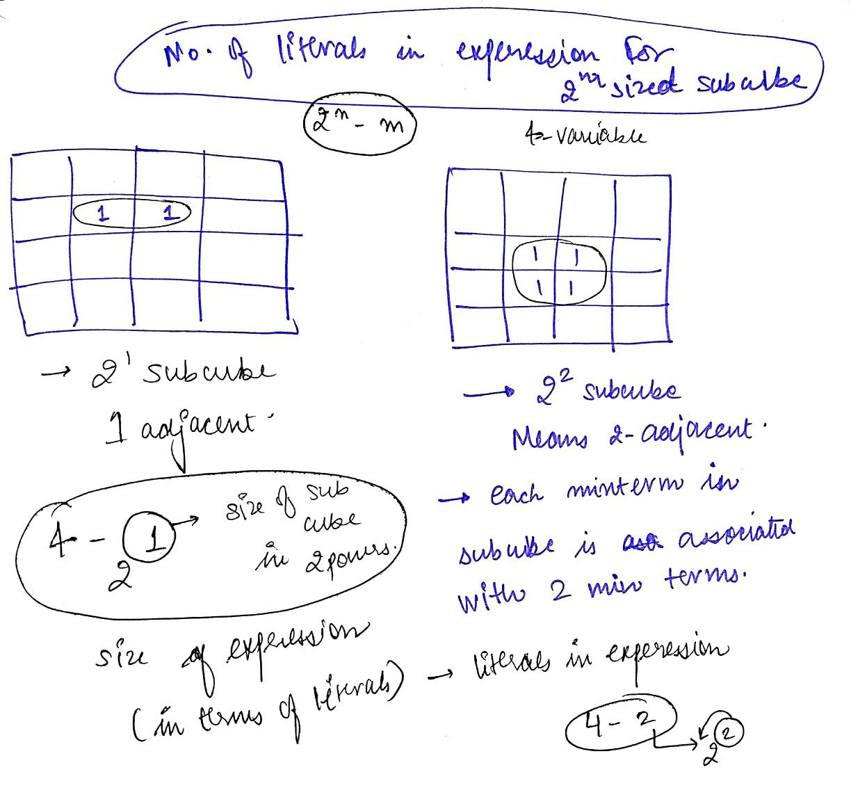 No Of Literals In The Expression Of Subcube With Images Logic