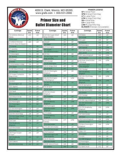 Primer Size And Bullet Diameter Chart  Primer Bullet And Chart