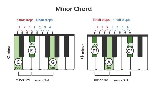 How To Read And Play Piano Chords Pianos Mystery And Piano Music