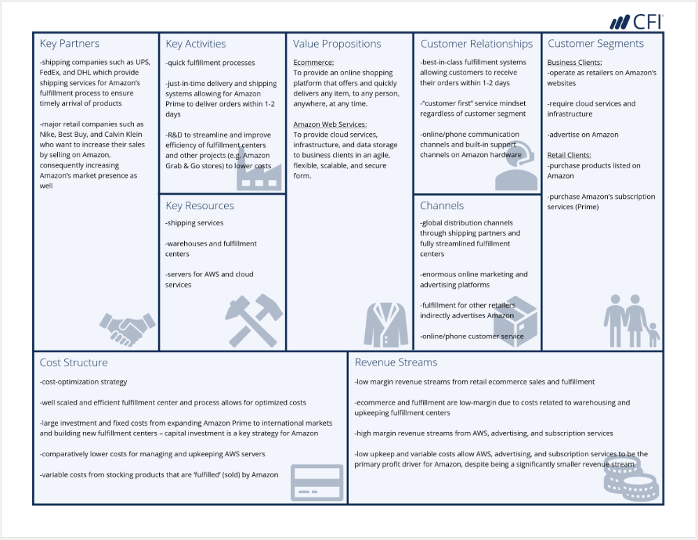 Business Model Canvas Examples Automobile Amazon Case Studies Business Model Canvas Business Model Canvas Examples Business Model Example
