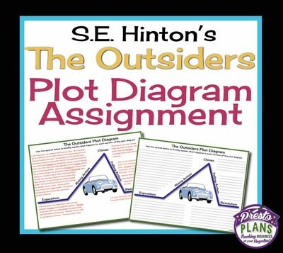 Outsiders plot diagram assignment printable worksheet answer outsiders plot diagram assignment printable worksheet answer key from presto plans on teachersnotebook 2 pages use this assignment as a way ccuart Choice Image