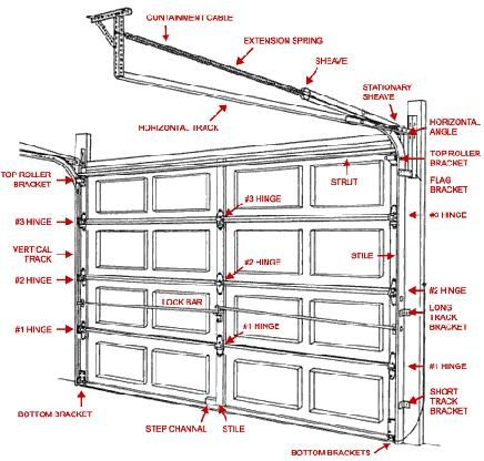 Garage Door Illustrated Parts Breakdown Home Tips