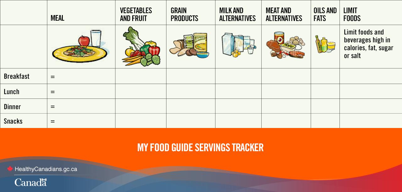 Canada S Food Guide Canada Food Guide Food Guide Canada Food