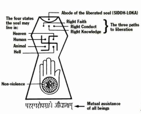 What Are The Symbols In Jainism In 2018 Mega Symbols Pinterest
