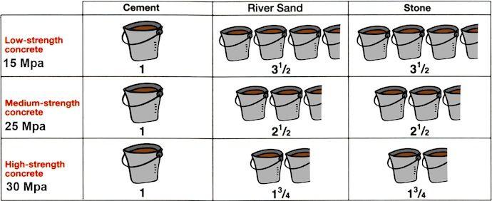Correct Ratios For Concrete Mixes Concrete Mix Design Concrete Mixes Concrete Stairs