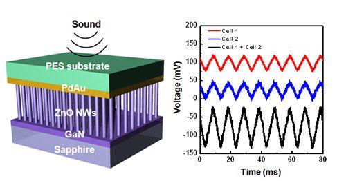 Nanotechnology Energy Generation Using Sound Nanotechnology Science And Technology Innovative Research