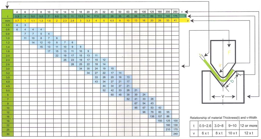 Air Bending Force Chart-Metric 900x480 | Press Brake