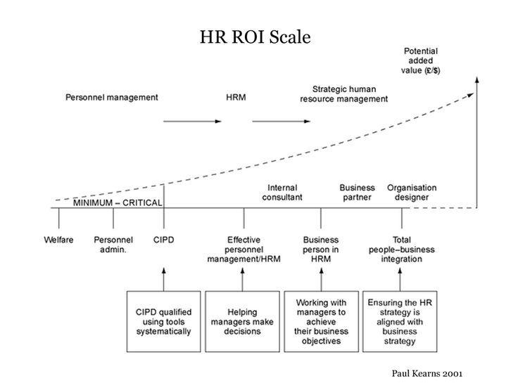 hr process - Google 검색 HR Pinterest - hr strategy