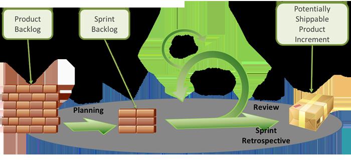 scrum agile methodology toolshero - What Is Agile Methodology Pdf
