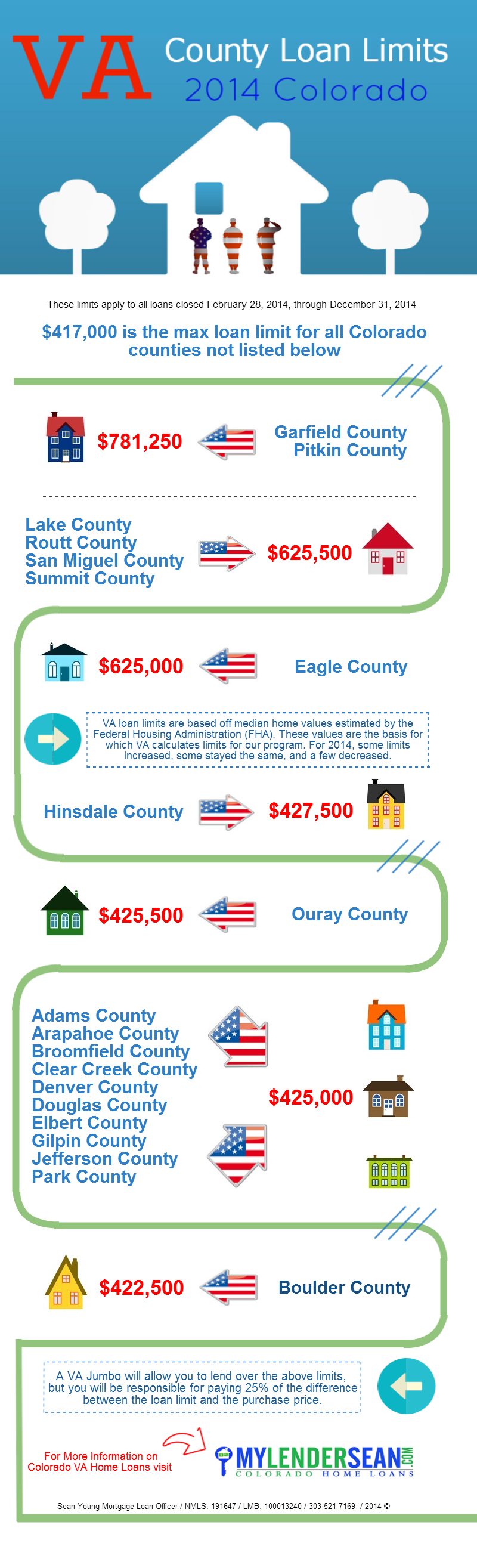 2014 Colorado Va County Loan Limits Infographic Infographic Loan Real Estate Infographic