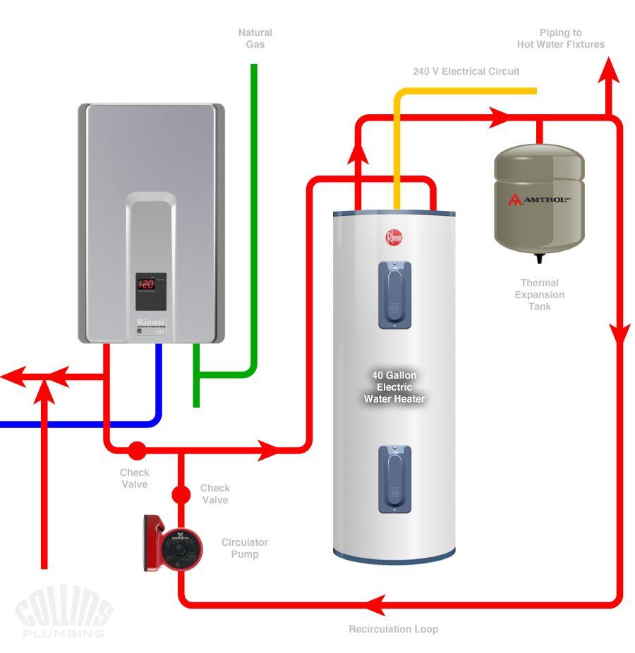 Manabloc & Tankless Water Heater Plumbing, HVAC