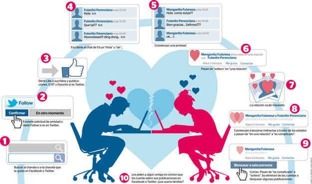 Relaciones amorosas en su camino por Facebook:
