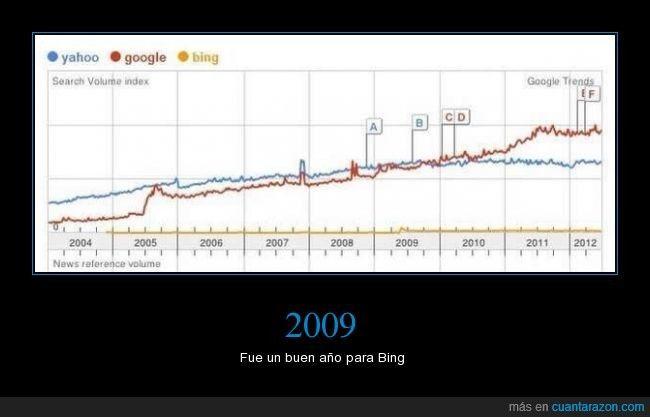 2009 - Fue un buen año para Bing   Gracias a http://www.cuantarazon.com/   Si quieres leer la noticia completa visita: http://www.estoy-aburrido.com/2009-fue-un-buen-ano-para-bing/