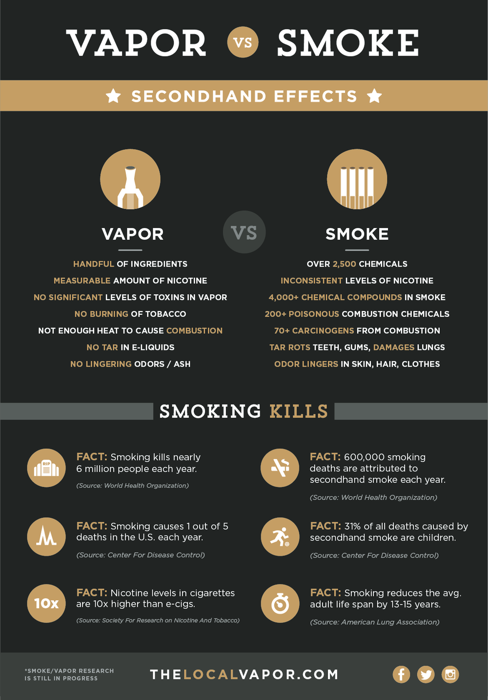Vaping vs smoking cigarettes enroll in http lounge for also pin by seth halton on clouds vape electronic cigarette rh pinterest