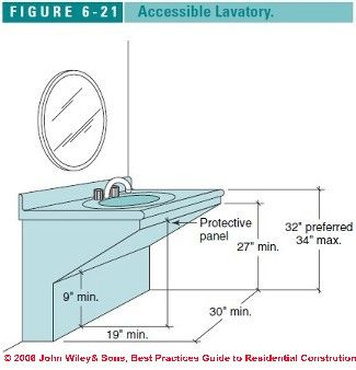 Accessible Sink measurements  http   inspectapedia com BestPractices Figure6 21s. Accessible Sink measurements http   inspectapedia com