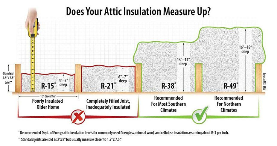 Does Your Attic Insulation Measure Up Visual To Determine Your Attic Insulation Attic Insulation Properly Insulated Attic Attic Flooring