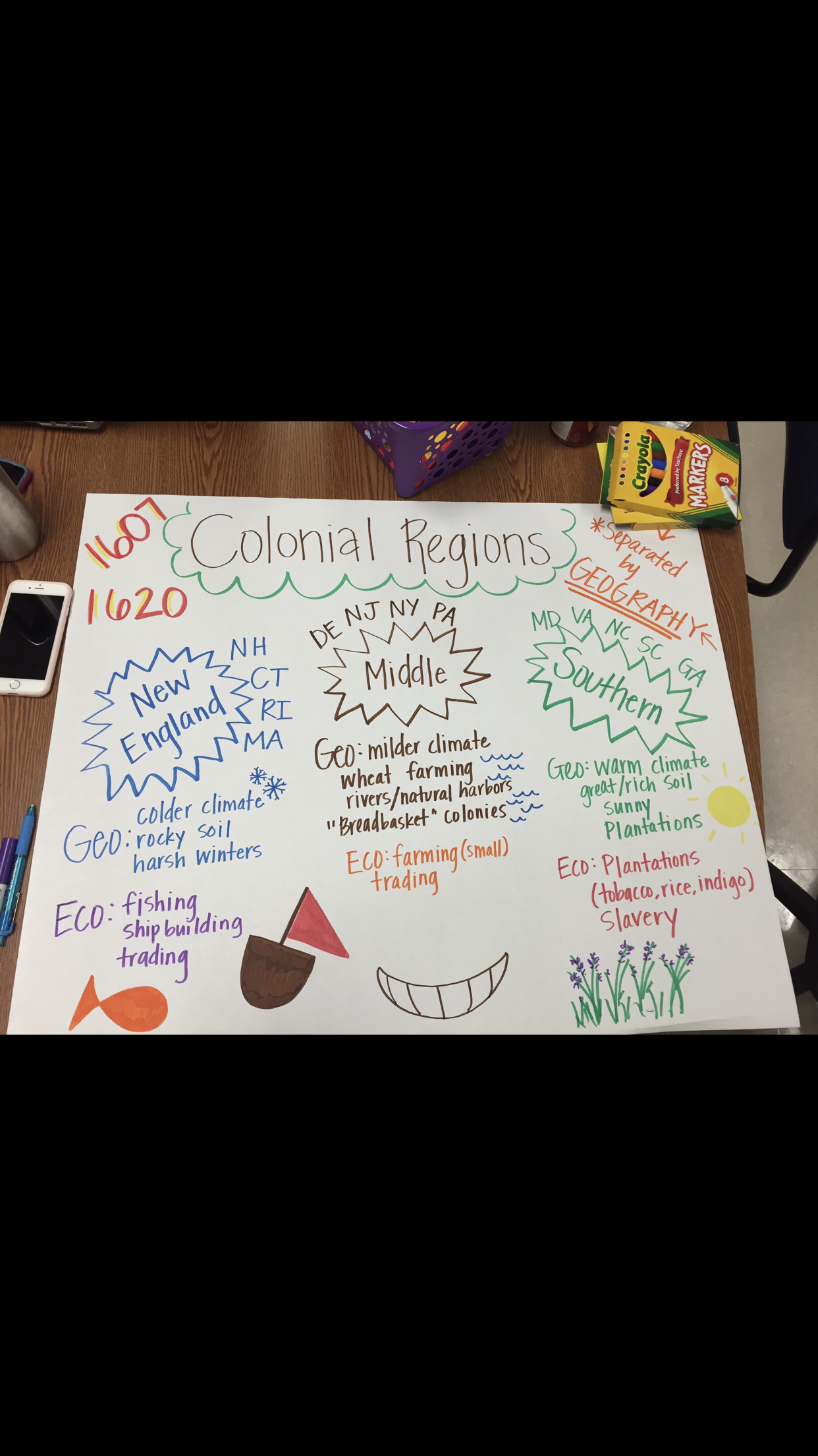 Colonial Regions Anchor Chart
