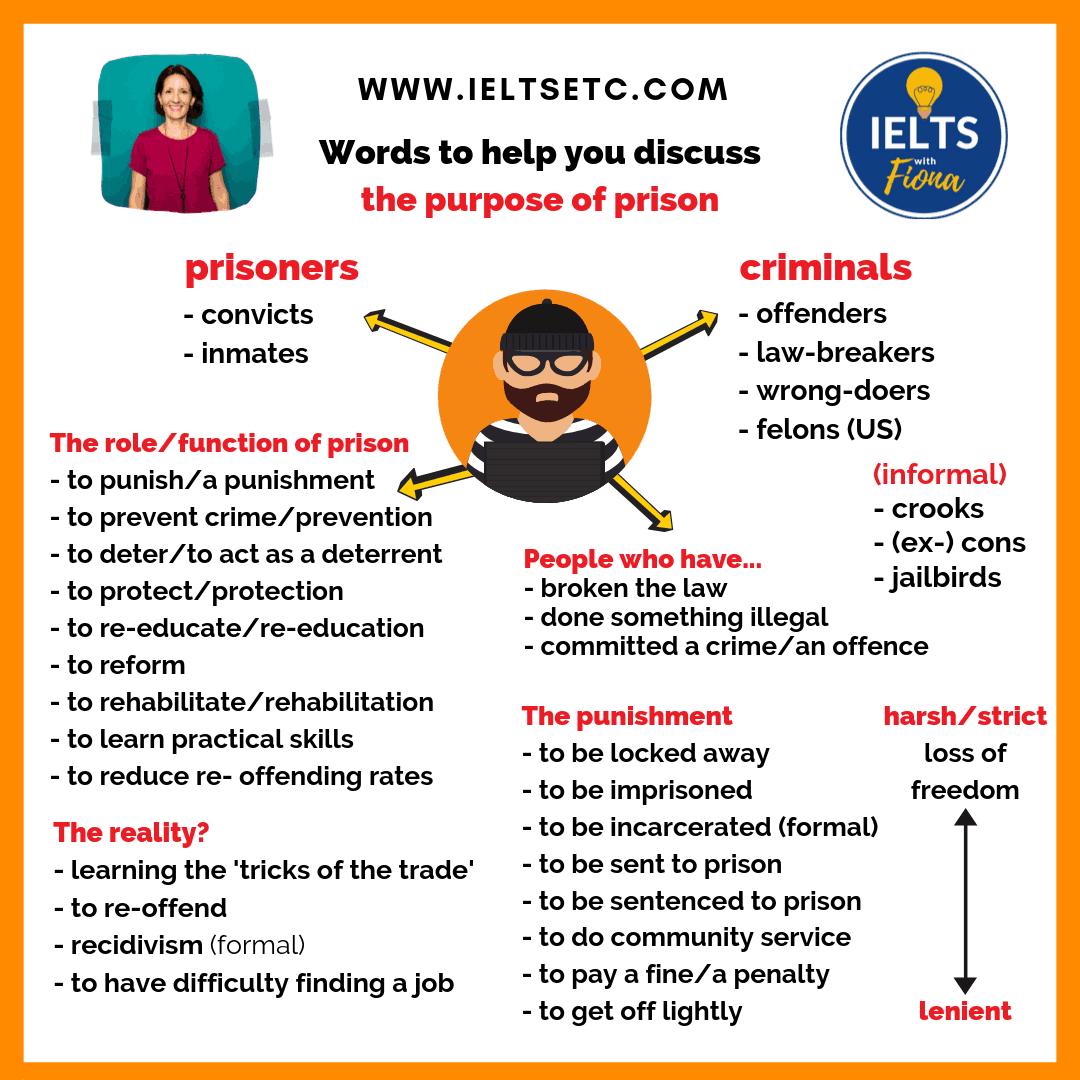 Ielt Writing Task 2 Topic And Model Crime Academic Act Exam Paraphrasing Language