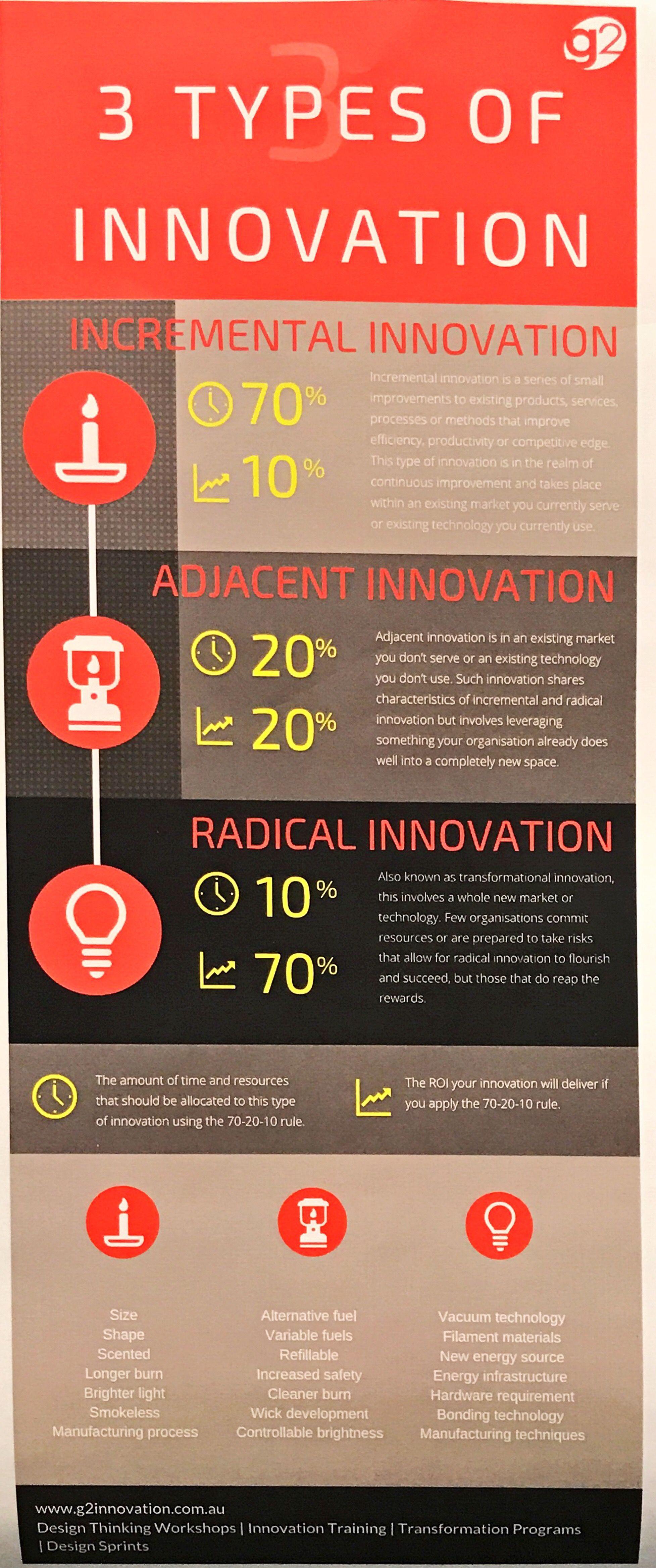 3 Types Of Innovation Incremental Adjacent Radical Aka