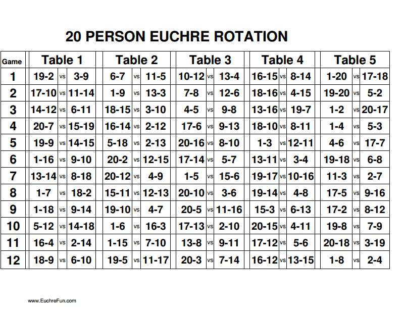 Euchre Rotation Charts  PeoplePdf  For The Home