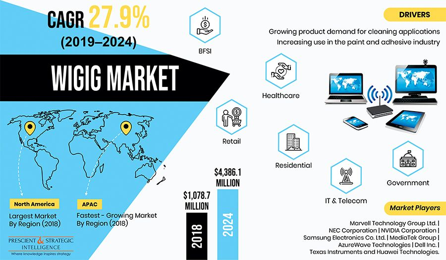 Wigig Market Growth Driven By Rising Consumer Electronics Sales In 2020 Healthcare Marketing Information And Communications Technology Network Congestion