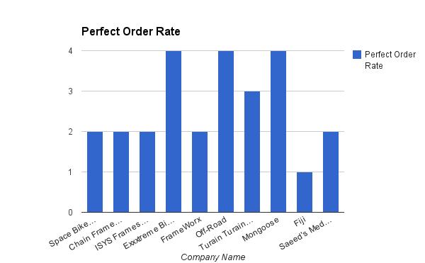Perfect Order Rate  Bike Vendor Analysis  Vendor Management
