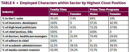 This Chart Shows The Statistics On The Stereotyping Of Gender Roles In Occupations On T V And Film Findings Gender Roles Gender Gender Stereotypes