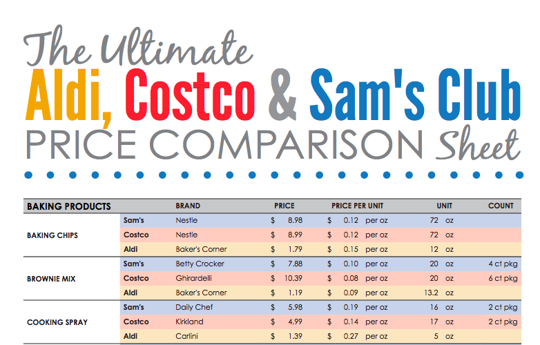 How Do Sam S Club And Costco Prices Stack Up Here S The Ultimate