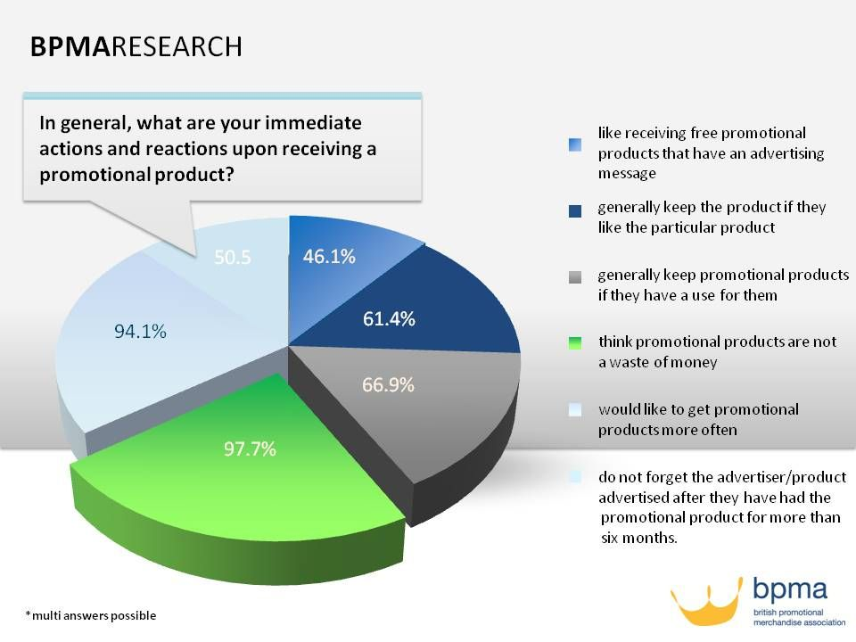 97.7% of those surveyed do not think promotional products are a waste of time.