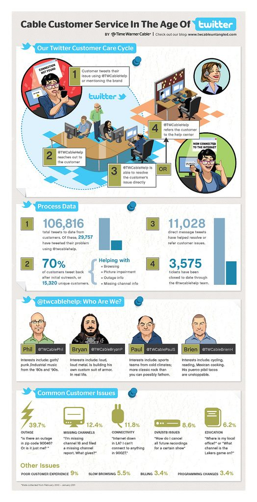 Cable Customer Service in The Age of Twitter Infographic