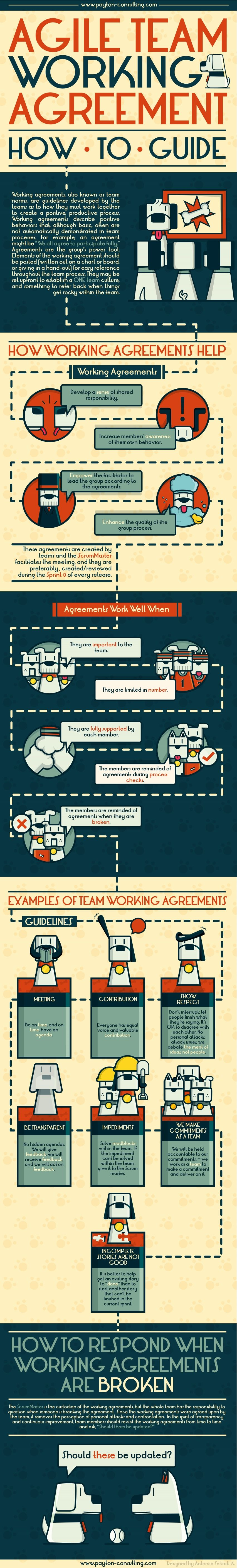 Agile Team Working Agreements Explanation And Template Successful