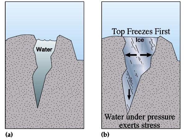 Ilustrasi Pelapukan karena Es
