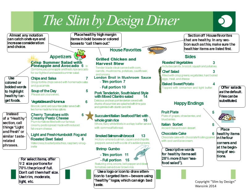 This Diagram Shows How Restaurant Menus Play Tricks On Your Mind Restaurant Menu Design Menu Engineering Menu Restaurant
