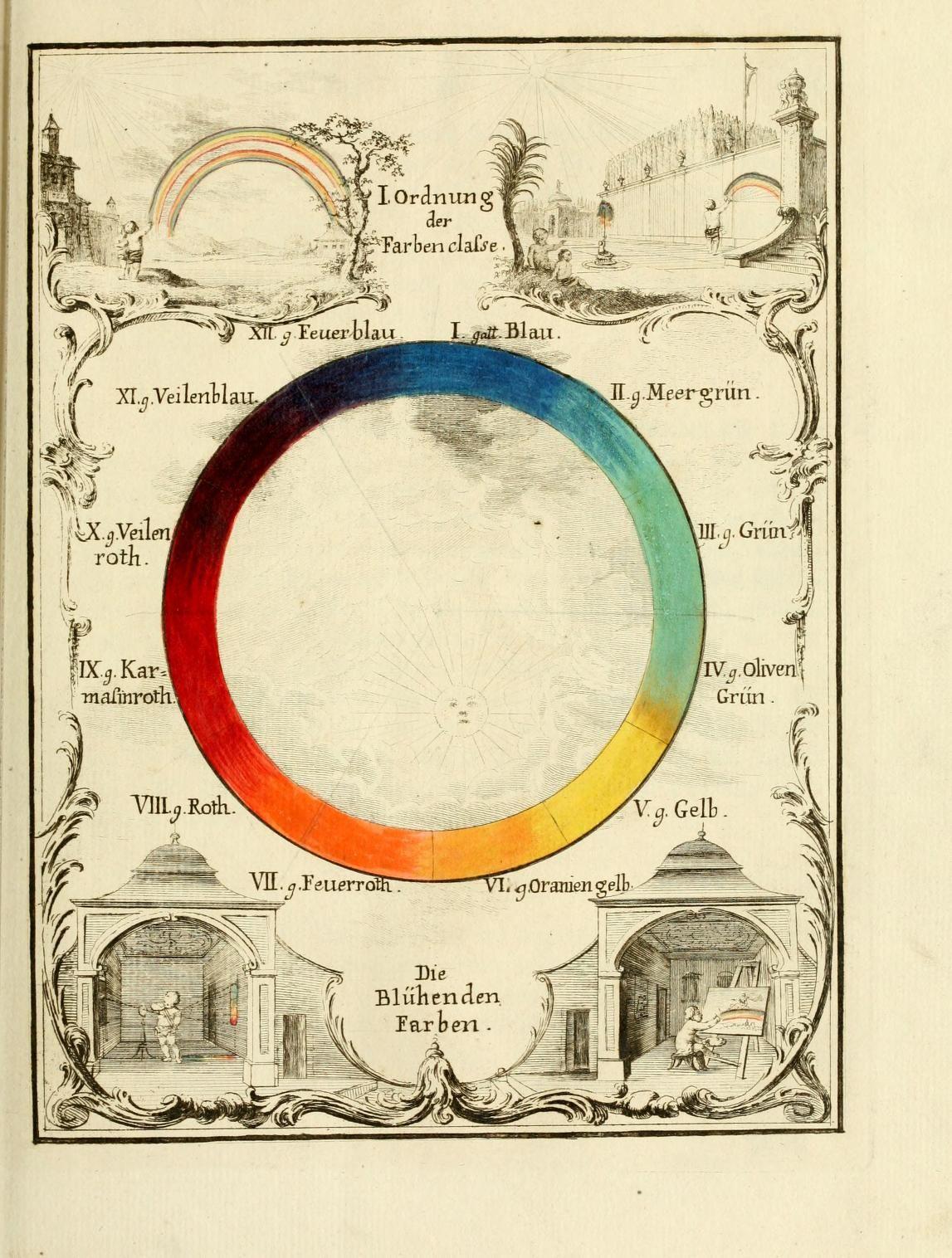 Versuch eines Farbensystems by Ignaz Schiffermüller (Wien : Verlegts Augustin Bernardi, 1772).