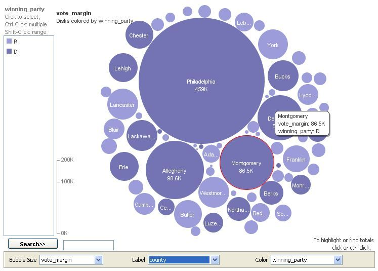 Bubble chart of vote margins (GOP vs Dem) Politics in Data - bubble chart