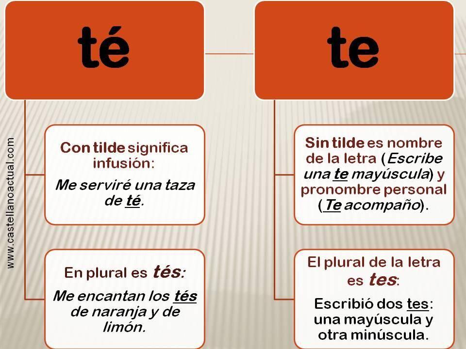 Té Vs Te Ortografía Gramática Española Clase De Español