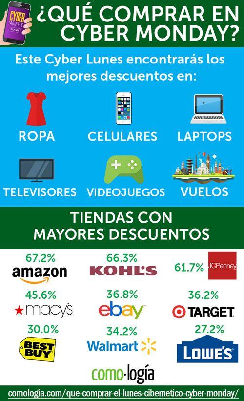 Que Comprar El Lunes Cibernetico 2020 Cuanto Bajan Los Precios Compras Tiendas Ahorrar Dinero