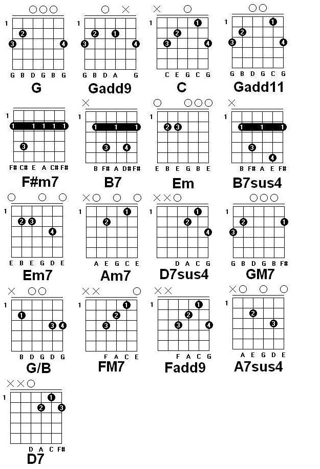 Guitar Chord Chart Diagram For Popular Songs Rock N Roll