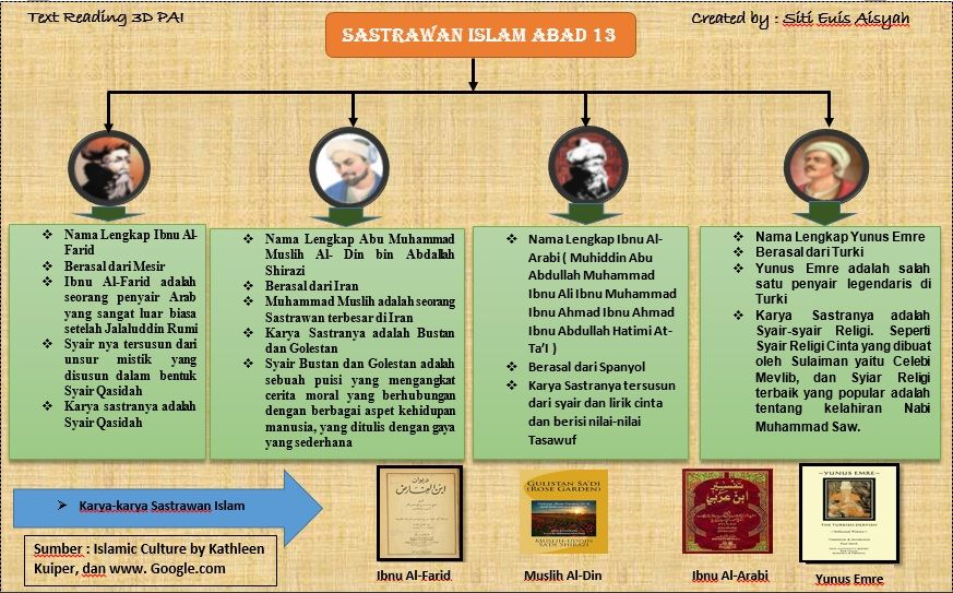 Pin by karyamahasiswa on Sastrawan Islam (With images) Islam