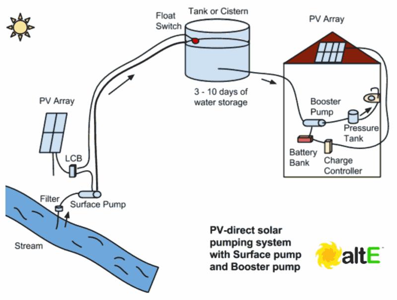 How Do You Choose The Solar Water Pump For Your Needs Solar Water Pump Solar Powered Water Pump Solar Energy Diy