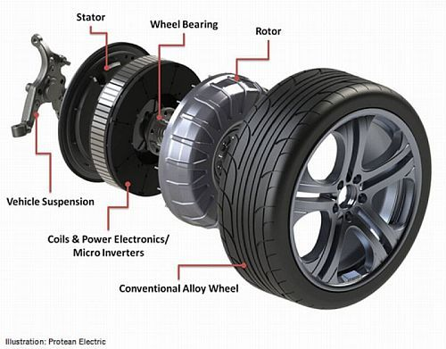 Protean Electric S Gearless Direct Drive System An In Wheel Motor Concept Electric Car Conversion Electric Motor Electric Motor For Car