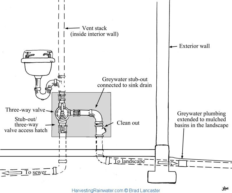 The Bathroom Sink And Drain Hooked Up To The Greywater Stubout - Bathroom sink stub out height