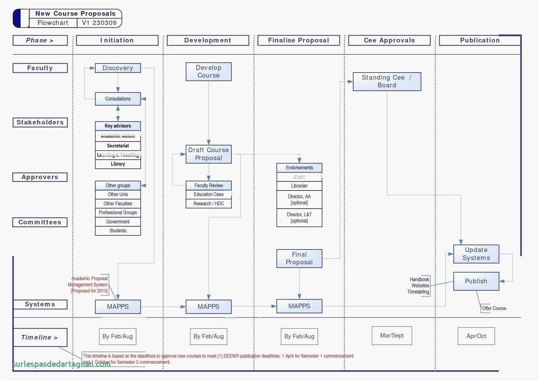 Visio Data Center Floor Plan Template In 2020 Flow Chart