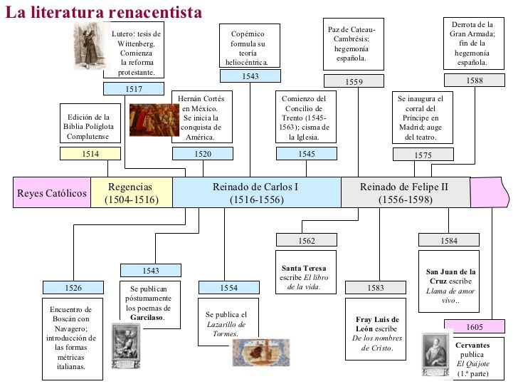 La Literatura Medieval En España Temas 2 3 4 Aquí Puedes Consultar Dos Esquemas Sobre El Tema De La Lite Clases De Literatura Literatura Ap Apuntes De Lengua