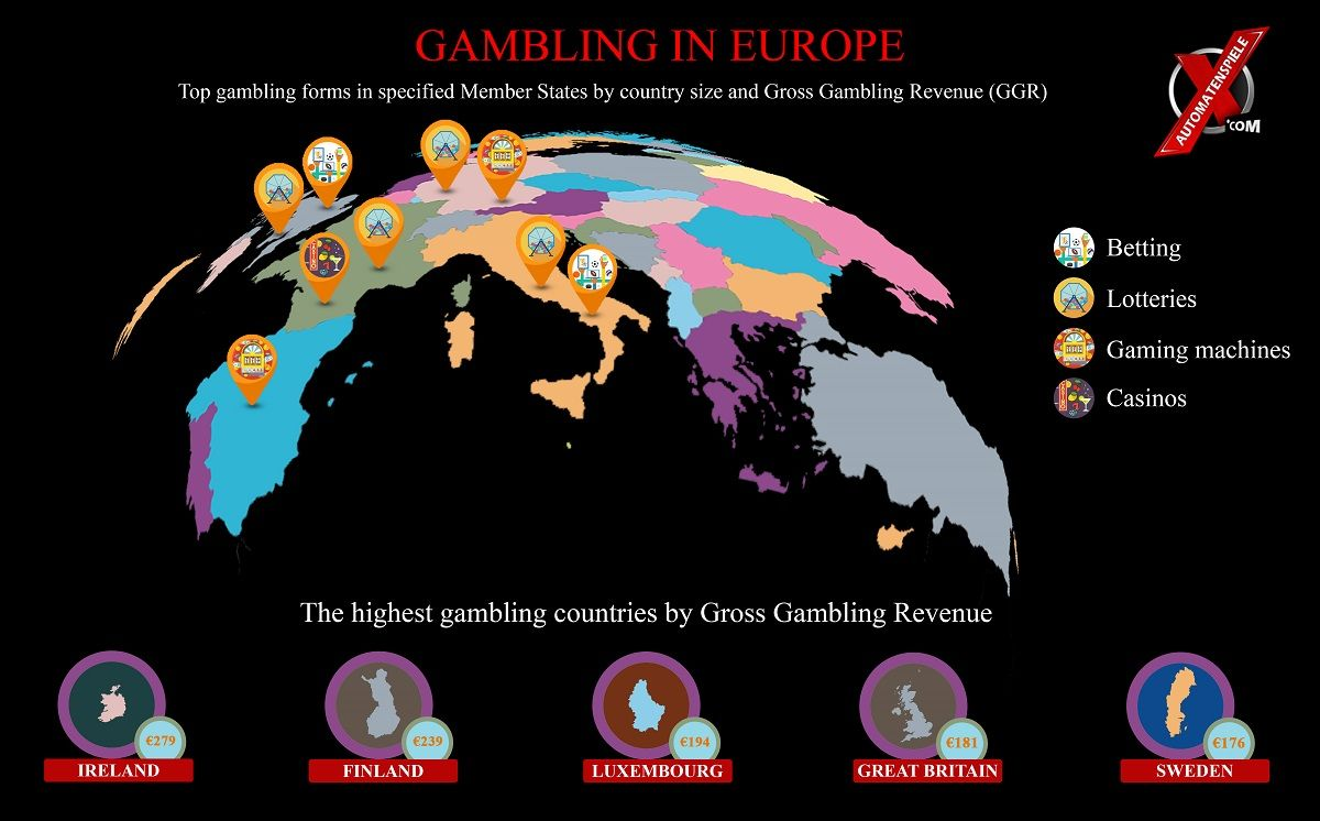 Gambling in Europe