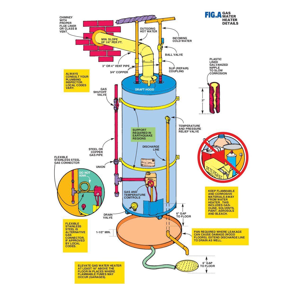 DIY Water Heater Installation | Water heater installation ...